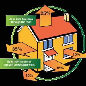 House-Heat-Loss-Diagram-1024x877