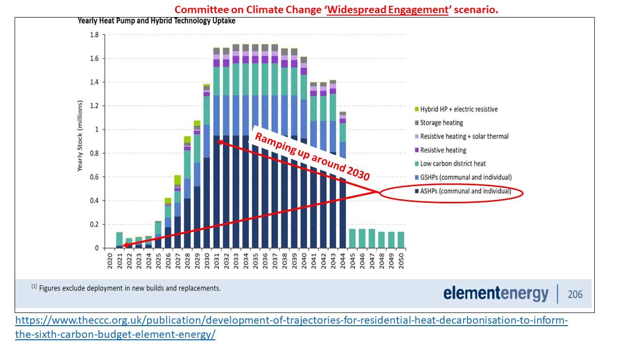 CCC Heat Pumps predictions v3